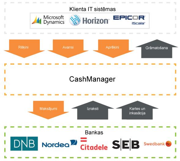 Maksājumu uzskaites sistēmu integrācija